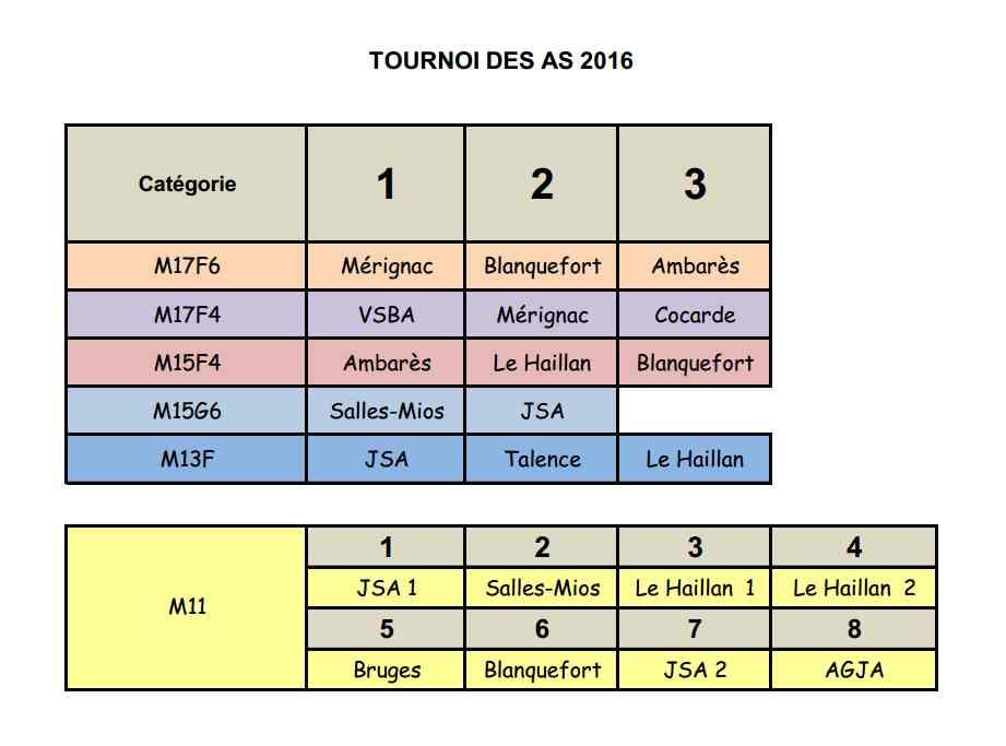 Palmares-Tournoi-des-As